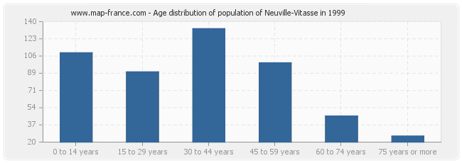 Age distribution of population of Neuville-Vitasse in 1999
