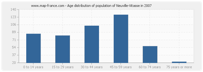 Age distribution of population of Neuville-Vitasse in 2007