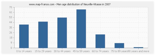 Men age distribution of Neuville-Vitasse in 2007