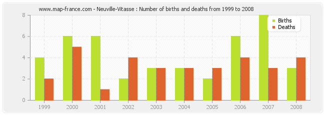 Neuville-Vitasse : Number of births and deaths from 1999 to 2008