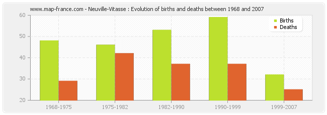 Neuville-Vitasse : Evolution of births and deaths between 1968 and 2007