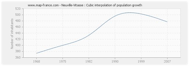 Neuville-Vitasse : Cubic interpolation of population growth