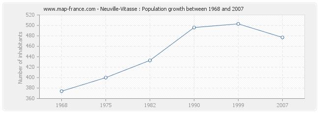 Population Neuville-Vitasse