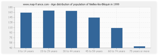 Age distribution of population of Nielles-lès-Bléquin in 1999