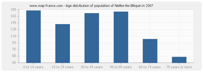 Age distribution of population of Nielles-lès-Bléquin in 2007