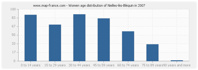 Women age distribution of Nielles-lès-Bléquin in 2007