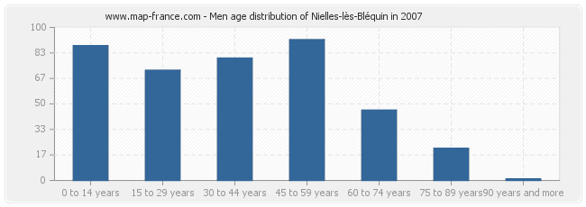 Men age distribution of Nielles-lès-Bléquin in 2007