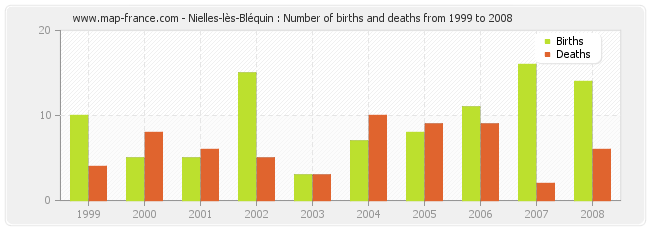 Nielles-lès-Bléquin : Number of births and deaths from 1999 to 2008