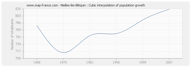Nielles-lès-Bléquin : Cubic interpolation of population growth