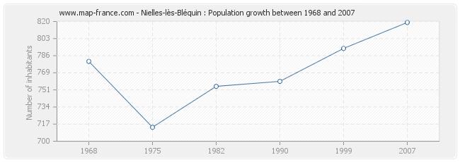 Population Nielles-lès-Bléquin