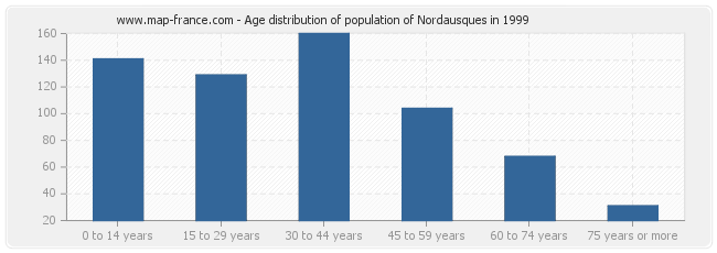 Age distribution of population of Nordausques in 1999