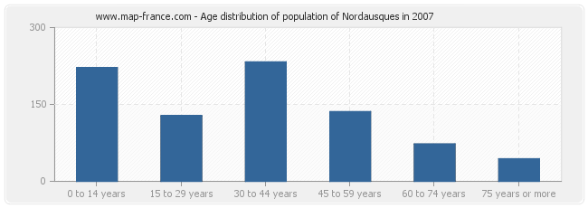 Age distribution of population of Nordausques in 2007