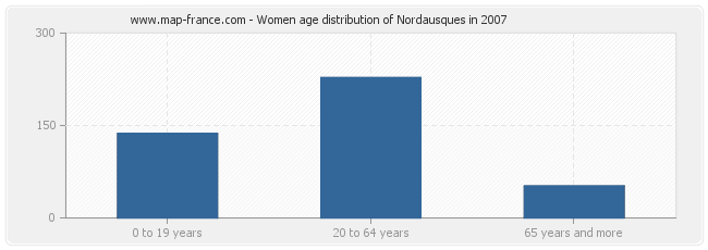 Women age distribution of Nordausques in 2007