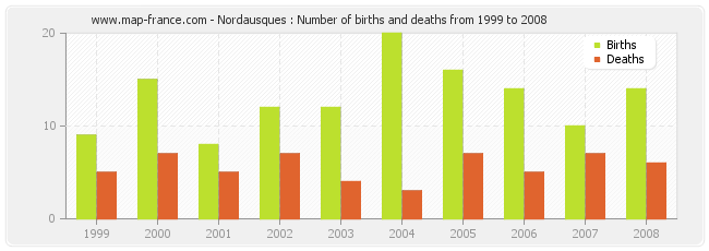 Nordausques : Number of births and deaths from 1999 to 2008