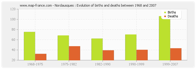 Nordausques : Evolution of births and deaths between 1968 and 2007