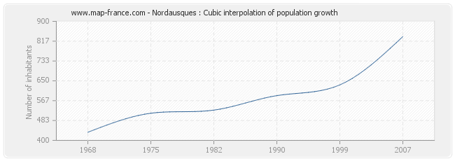 Nordausques : Cubic interpolation of population growth