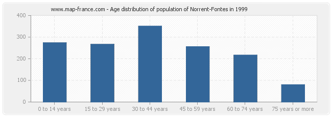 Age distribution of population of Norrent-Fontes in 1999