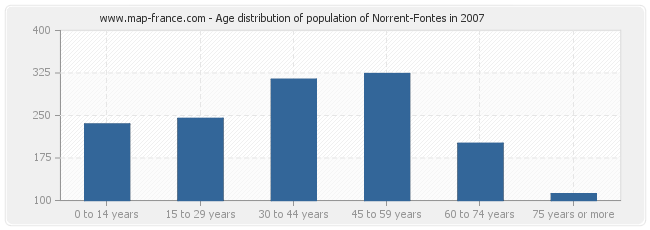 Age distribution of population of Norrent-Fontes in 2007