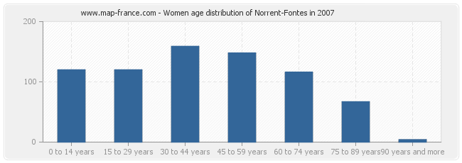 Women age distribution of Norrent-Fontes in 2007