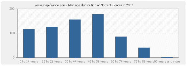 Men age distribution of Norrent-Fontes in 2007