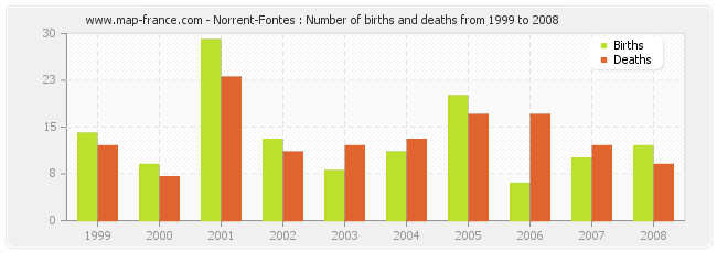 Norrent-Fontes : Number of births and deaths from 1999 to 2008