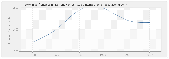 Norrent-Fontes : Cubic interpolation of population growth