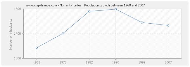 Population Norrent-Fontes