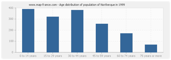 Age distribution of population of Nortkerque in 1999