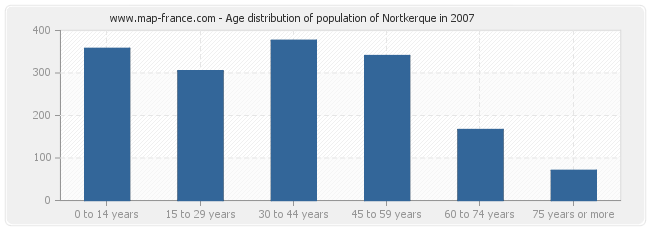 Age distribution of population of Nortkerque in 2007