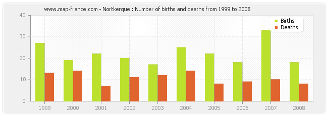 Nortkerque : Number of births and deaths from 1999 to 2008