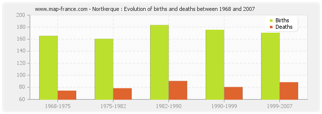 Nortkerque : Evolution of births and deaths between 1968 and 2007