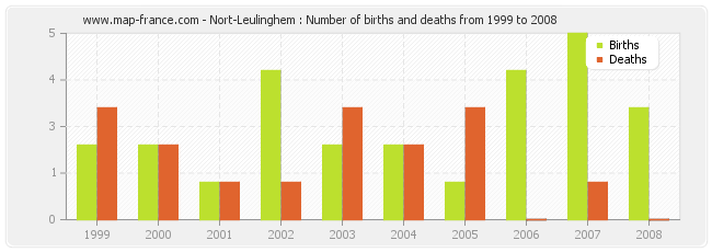 Nort-Leulinghem : Number of births and deaths from 1999 to 2008