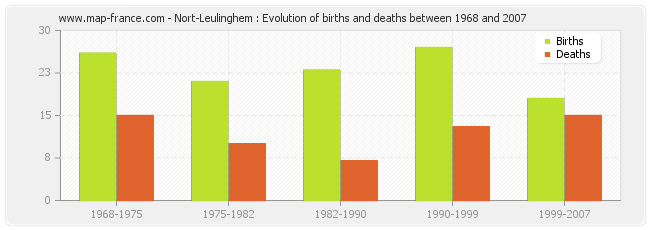 Nort-Leulinghem : Evolution of births and deaths between 1968 and 2007