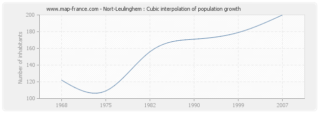 Nort-Leulinghem : Cubic interpolation of population growth