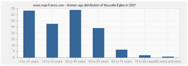 Women age distribution of Nouvelle-Église in 2007