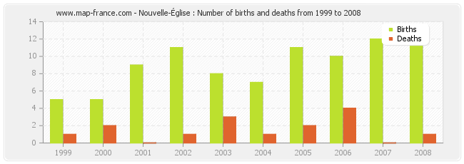 Nouvelle-Église : Number of births and deaths from 1999 to 2008