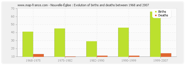 Nouvelle-Église : Evolution of births and deaths between 1968 and 2007