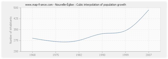 Nouvelle-Église : Cubic interpolation of population growth
