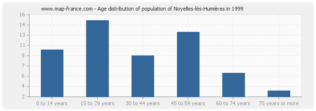 Age distribution of population of Noyelles-lès-Humières in 1999