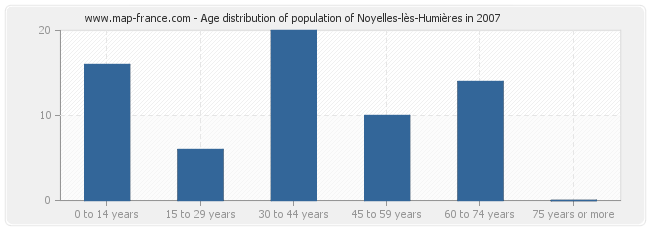 Age distribution of population of Noyelles-lès-Humières in 2007