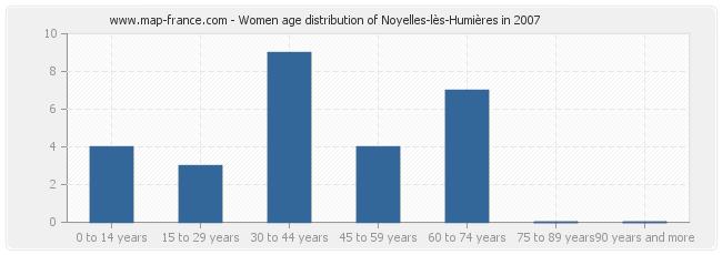 Women age distribution of Noyelles-lès-Humières in 2007
