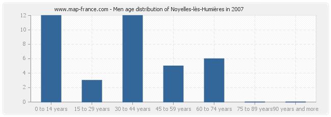 Men age distribution of Noyelles-lès-Humières in 2007