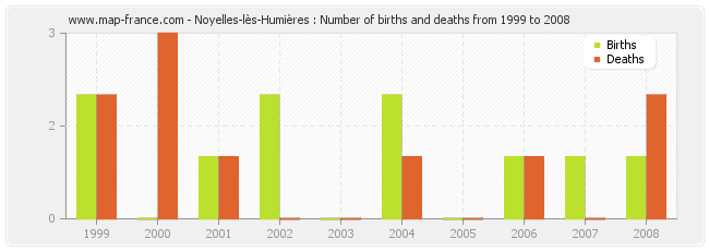 Noyelles-lès-Humières : Number of births and deaths from 1999 to 2008