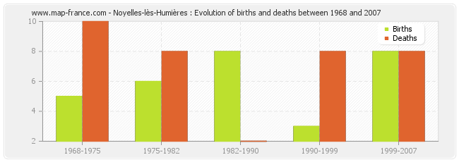 Noyelles-lès-Humières : Evolution of births and deaths between 1968 and 2007