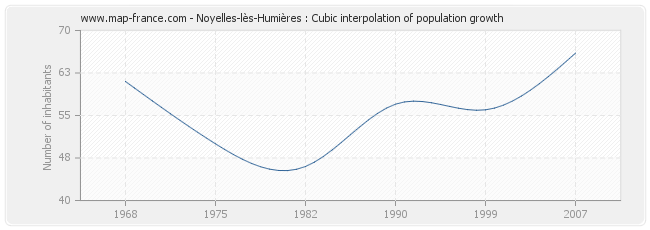 Noyelles-lès-Humières : Cubic interpolation of population growth