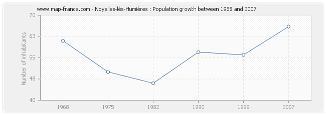 Population Noyelles-lès-Humières