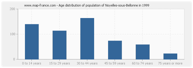 Age distribution of population of Noyelles-sous-Bellonne in 1999