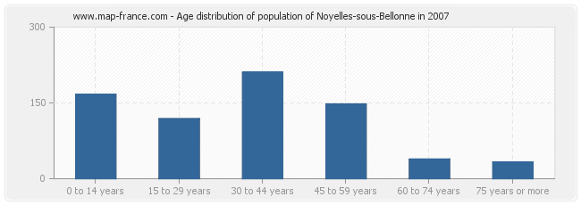 Age distribution of population of Noyelles-sous-Bellonne in 2007