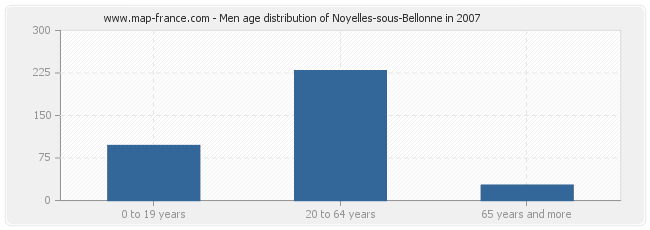 Men age distribution of Noyelles-sous-Bellonne in 2007