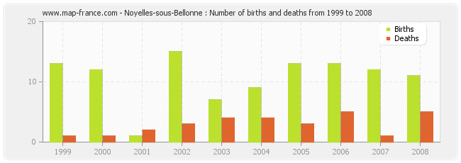 Noyelles-sous-Bellonne : Number of births and deaths from 1999 to 2008